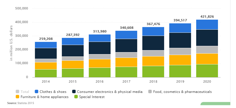 EPA- Industry Based E-commerce Statistics by Statista
